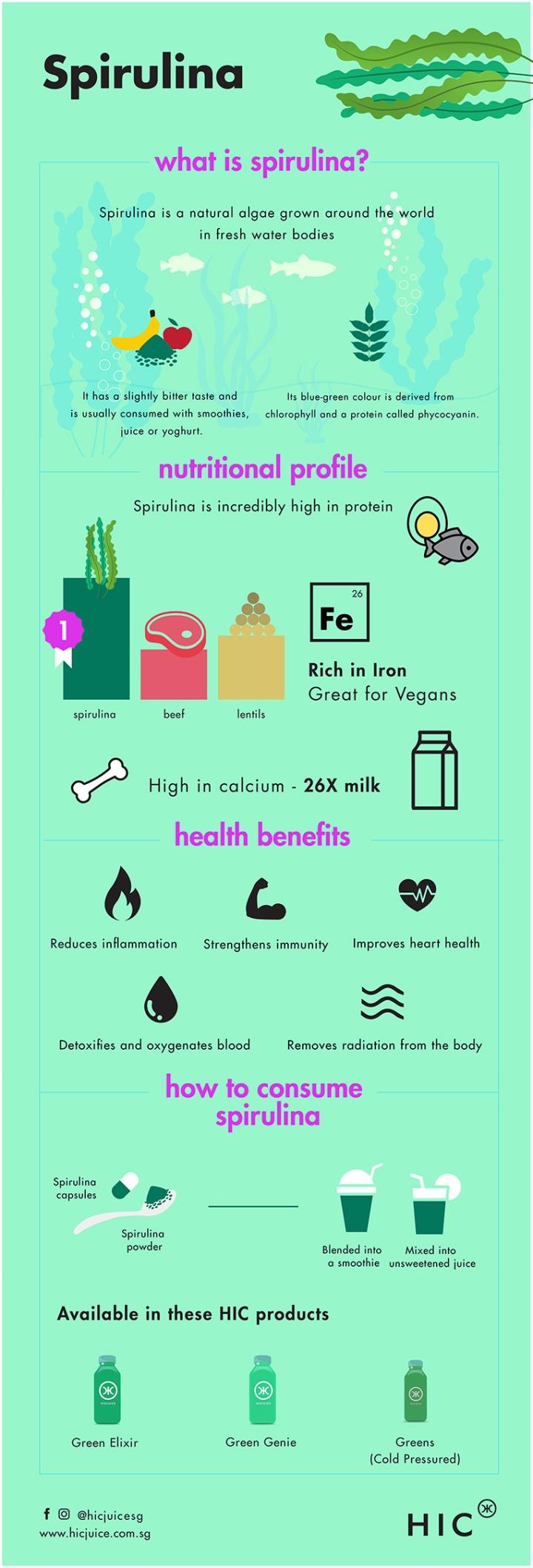 Spirulina Health Benefits Infographic